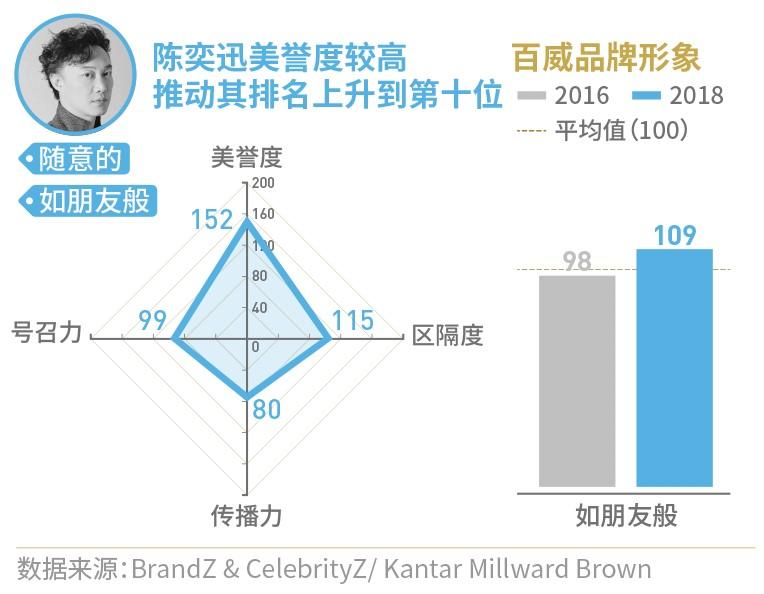 凯度CelebrityZ明星商业影响力榜单揭晓(附TOP 100完整榜单)