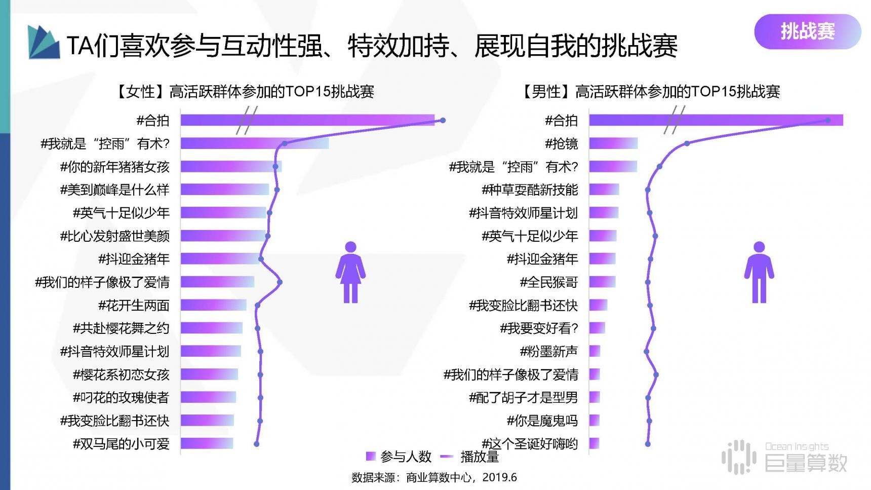 2019年抖音高活跃群体研究报告